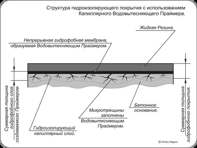 Реферат гидроизоляция в строительстве полиуретановый клей для сэндвич панел