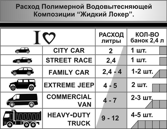 """""""Жидкий Локер"""" расход при обработке автомобилей различных типов."""