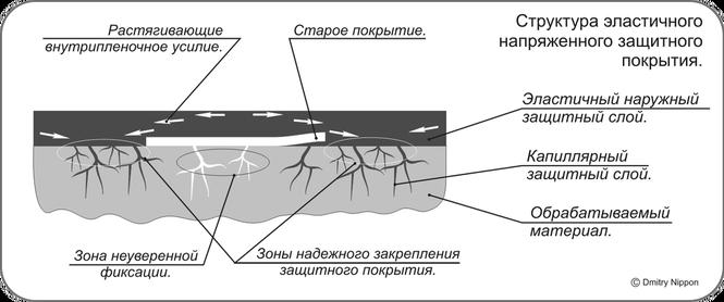 Теплого и плиточный клей для керамогранита пола